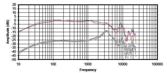 Амплитудно-частотная характеристика наушников